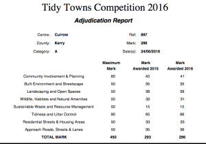 See how Currow scored in this year's Tidy Towns report. Click on the chart to enlarge.