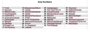The list of Kerry Community Games Areas involved in the finals last weekend.