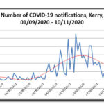 Reassuring Trends in Covid-19 Rates in Kerry – A Message from Dr. Anne Sheahan